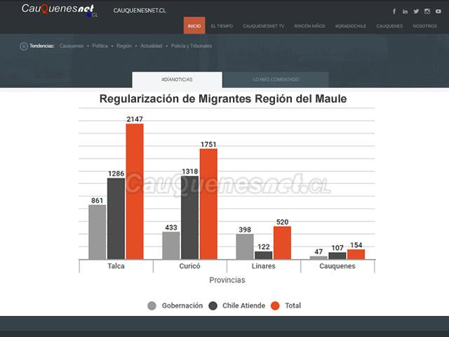 Regularizacion Migrantes Maule - Fuente Seremi Gobierno 01-cqnet