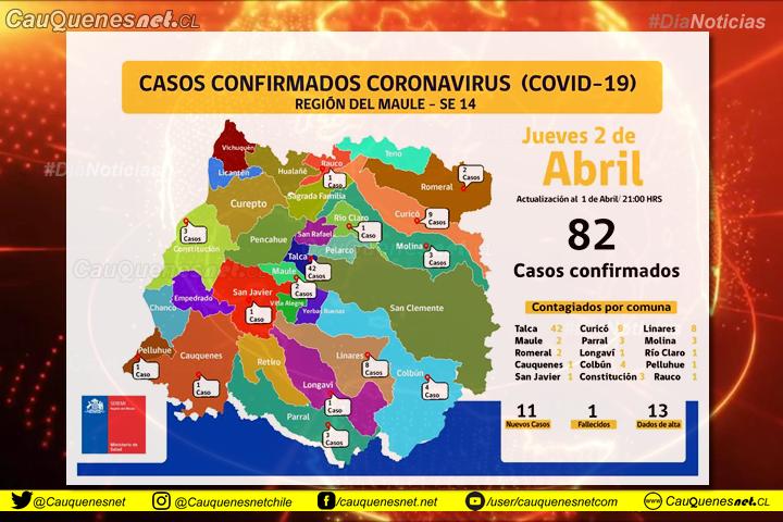 02 de abril: Cauquenes no registra nuevos contagiados de #Covid19 y a nivel regional los casos aumentan a 82