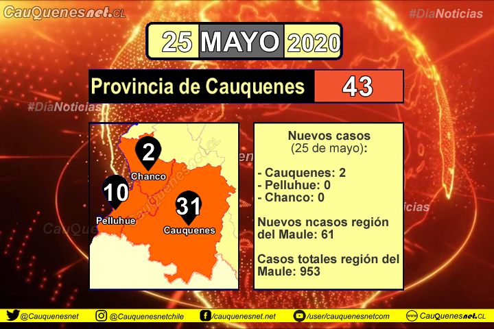 #URGENTE:  Comuna de #Cauquenes tiene 2 nuevos casos de #Coronavirus y llega a 31 casos totales