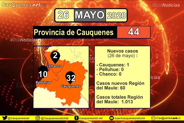 26 de mayo: Se informa de nuevo caso de Coronovirus en Cauquenes y en la región ya se superan los mil casos