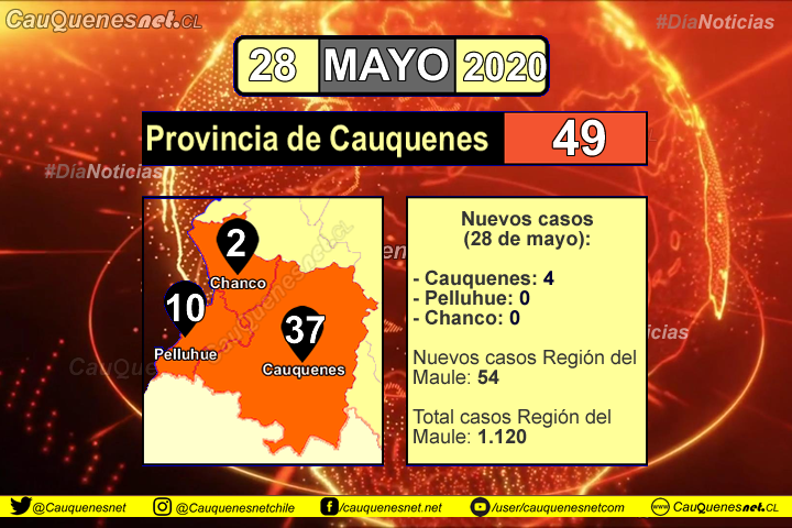 #URGENTE: Hoy Cauquenes sumó 4 nuevos contagiados de Coronavirus