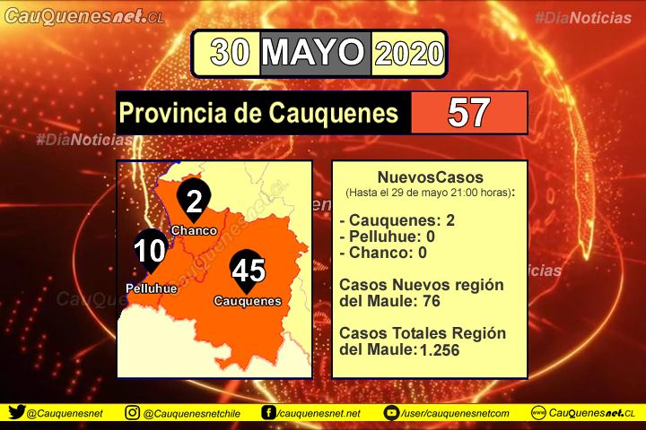 30 de mayo: Informan de dos nuevos casos de Coronavirus en Cauquenes