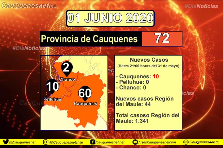 01 de junio: Cauquenes tiene 10 nuevos casos de Coronavirus