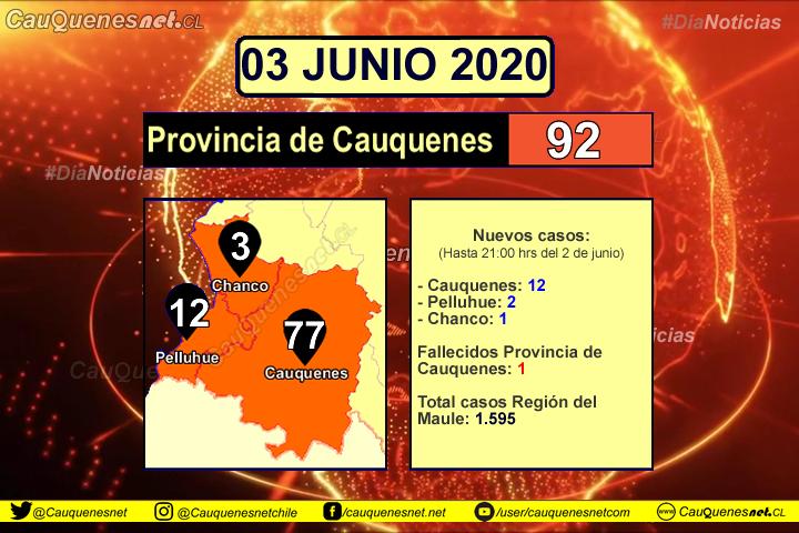 #URGENTE: Cauquenes, Chanco y Pelluhue suman nuevos casos de Coronavirus