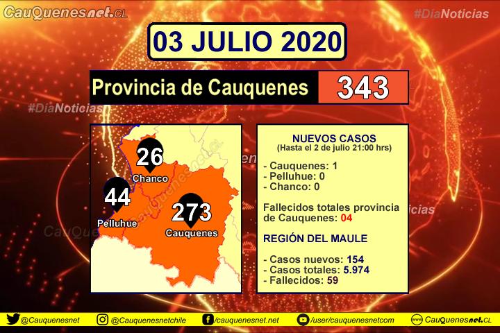 03 de julio: Cauquenes registró un  nuevo contagiado de Coronavirus y hay 72 casos activos en la provincia