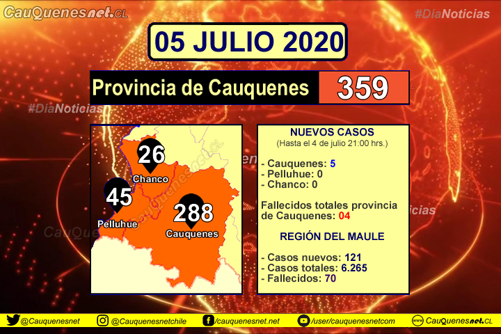 05 de julio: En Cauquenes se contabilizan 5 nuevos casos de Coronavirus