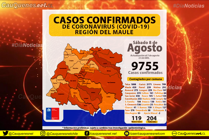 08 de agosto: En el Maule hay 119 nuevos casos de coronavirus y 7 fallecidos