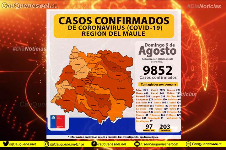 09 de agosto: Este domingo se reportaron 97 nuevos contagiados en el Maule