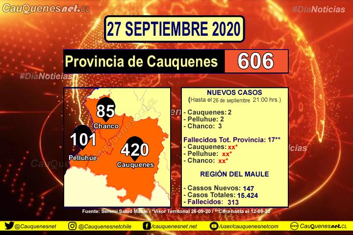 27 de septiembre: Hoy la provincia dem #Cauquenes superó los 600 casos acumulados de #Coronavirus