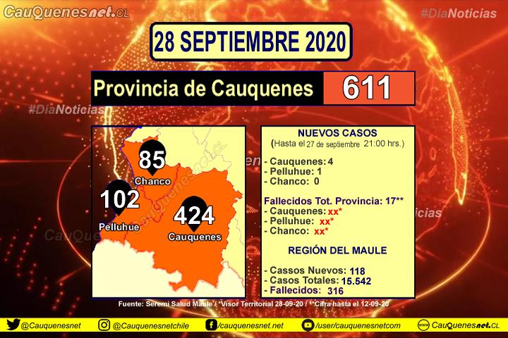 28 de septiembre: #Cauquenes registra 4 nuevos contagiados de Covid19 y #Pelluhue 1