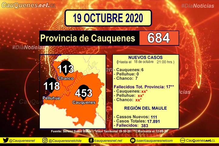 19 de octubre: #Chanco registró 7 y #Cauquenes sumó 6 nuevos casos de Covid-19