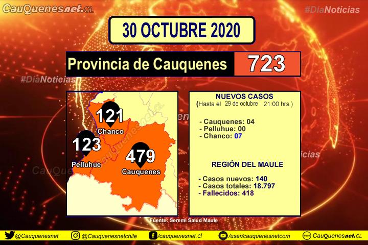 30 de octubre: #Chanco suma 7 y #Cauquenes 4 nuevos casos de Coronavirus