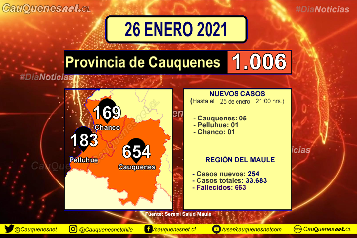 26 de enero: Hoy la provincia de #Cauquenes rompió la barrera de los MIL casos acumulados