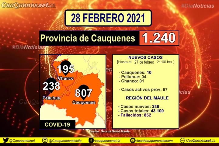#URGENTE: Hoy #Cauquenes registró 10, #Pelluhue 04 y #chanco 01 nuevos contagiados de Covid-19