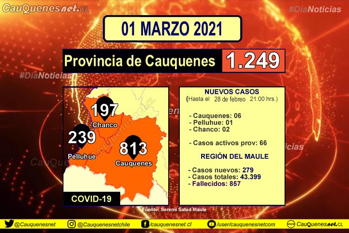 01 de marzo: #Cauquenes reporta 06, #Pelluhue 01 y #Chanco 02 nuevos contagiados de Covid-19