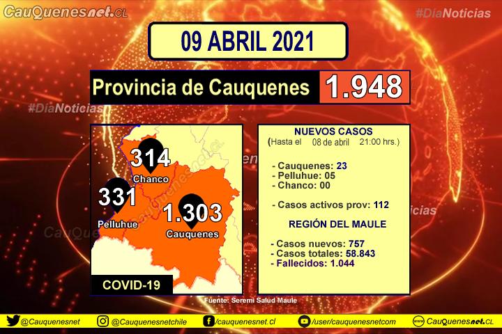 09 de abril 2021: #Cauquenes registró 23 nuevos contagiados de Covid-19, #Pelluhue 05 y el Maule llega a su nuevo record diario
