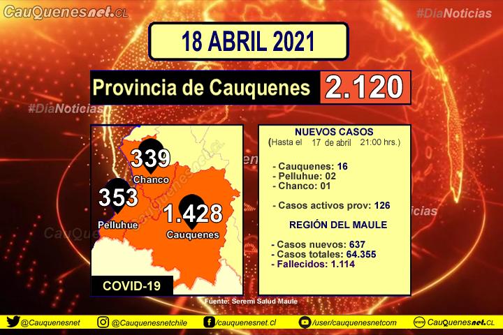 18 de abril 2021: #Cauquenes sumó 16 nuevos casos de Covid-10, #Pelluhue 02 y #Chanco 01