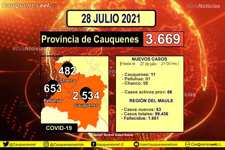 28 de julio 2021: #Cauquenes suma 11 nuevos contagiados de Covid-19 y #Pelluhue 01