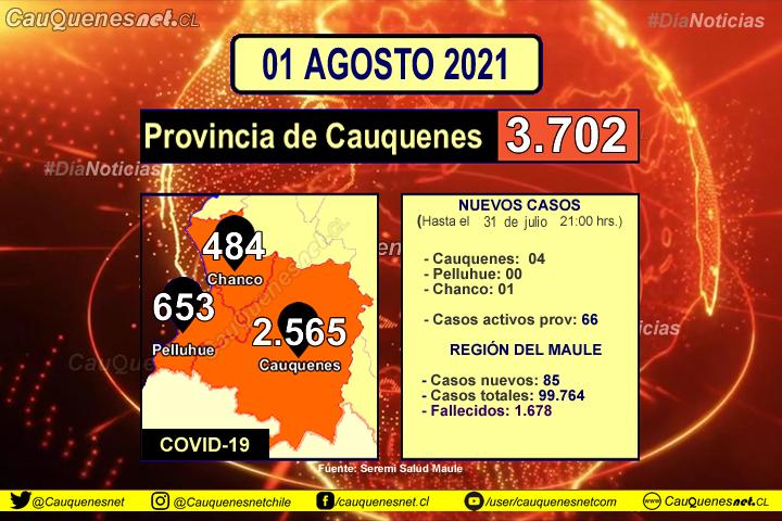 01 de agosto 2021: #Cauquenes registró 04 nuevos contagios de Covid-19 y #Chanco 01