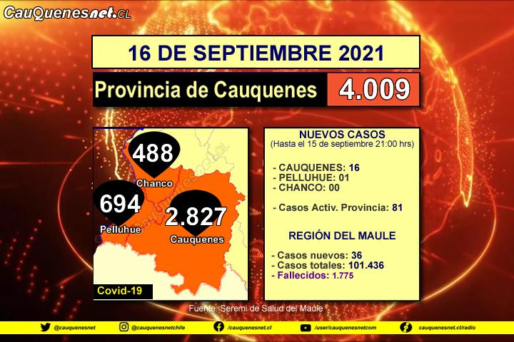 16 de septiembre 2021: Comuna de #Cauquenes registró 16 nuevos contagiados de Covid-19 y 77 casos activos