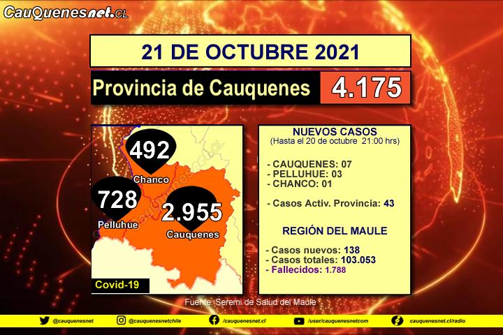 21 de octubre 2021: Todas las comunas de la provincia sumaron casos de Covid-19. #Cauquenes 07, #Pelluhue 03 y #Chanco 01