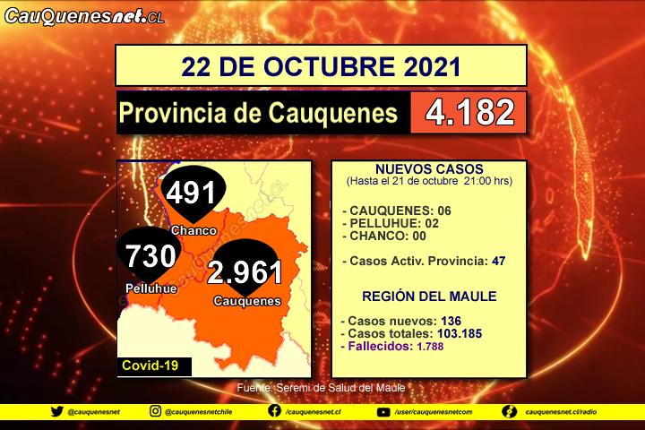 22 de octubre 2021: #Cauquenes sumó 06 nuevos contagiados de Covid-19 y #Pelluhue 02